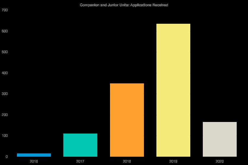 San-Diego-ADU-growth-chart