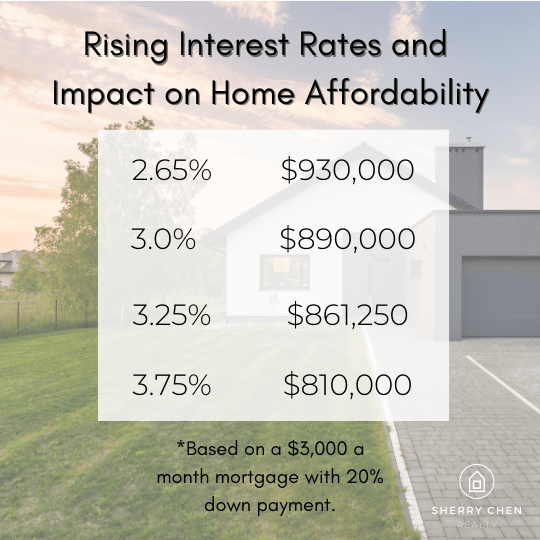 Rising-interest-rates-vs-home-price-affordability