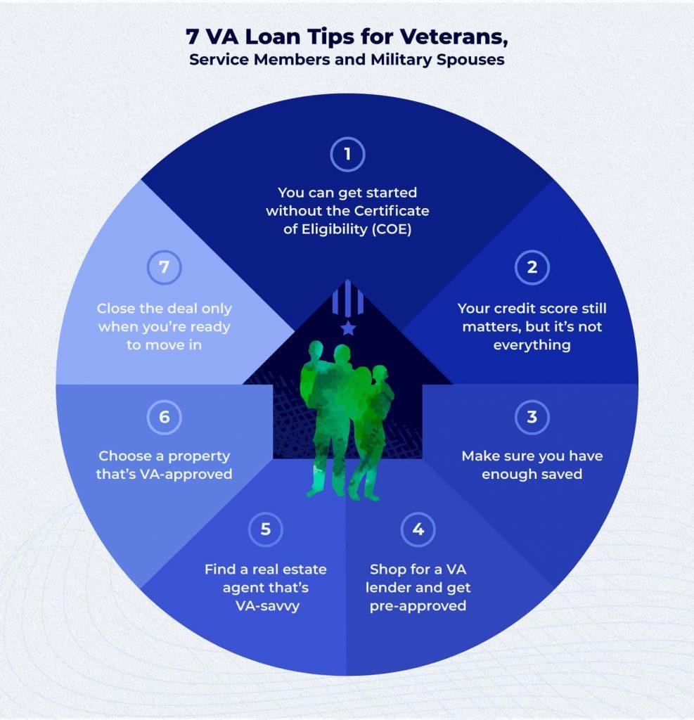 7-VA-loan-tips-infographic